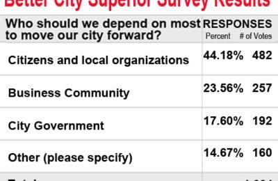 BCS Questionnaire Responses